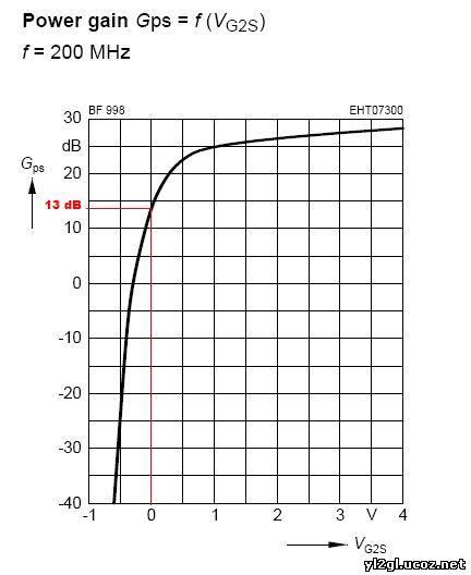 коэффициента шума BF998 на